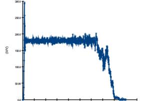 Wykres rozwoju pożaru - HRR - instalacje gaśnicze