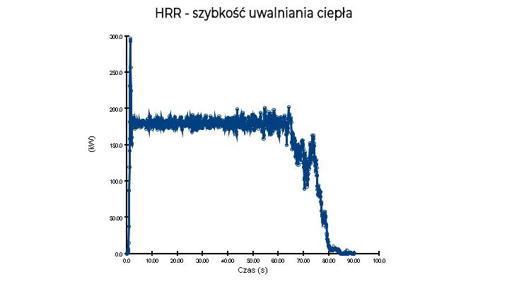 HRR - Szybkość uwalniania ciepła - PyroSim