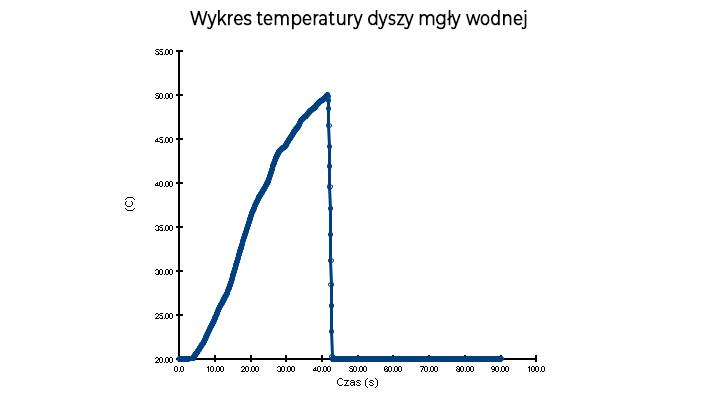 Wykres temperatury dyszy mgły wodnej - PyroSim